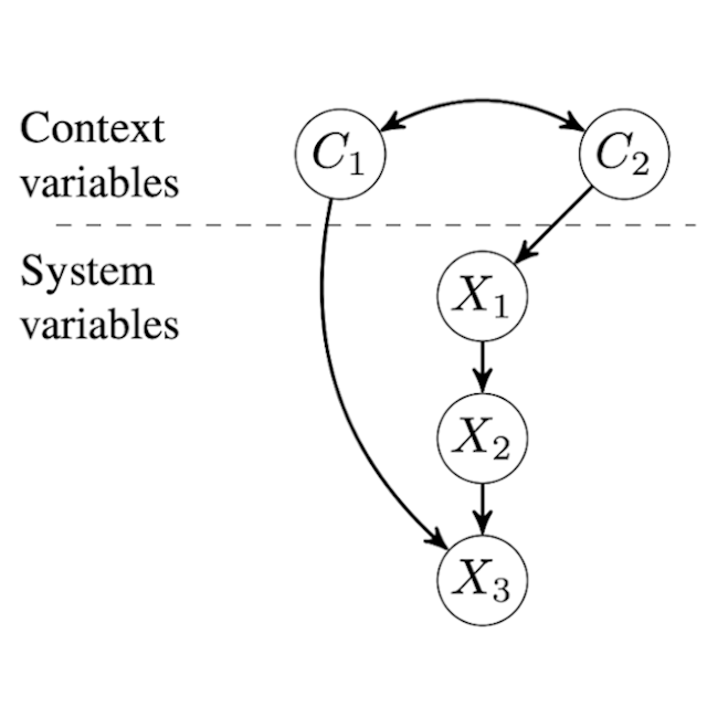 Domain Adaptation by Using Causal Inference to Predict Invariant Conditional Distributions